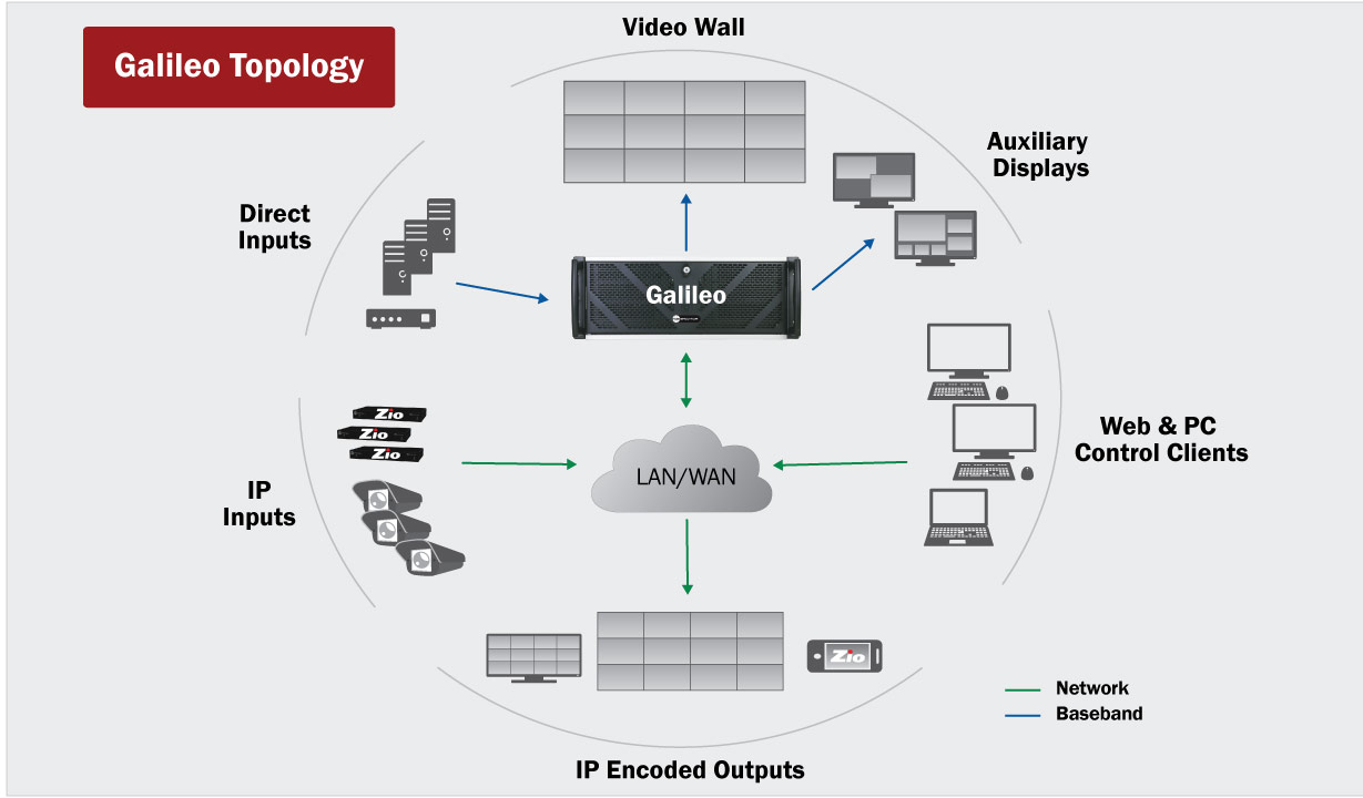 Galileo display processor topology diagram with encoding option